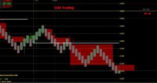Grid Trading Indicator MT4