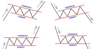 How to trade bull flag Price Action Forex Pattern